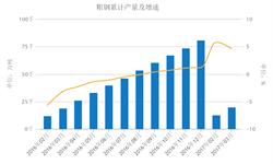 <em>产能</em>释放逐渐加快 粗钢产量增幅迅速扩大