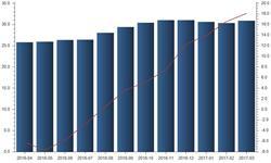 3月全球半导体<em>销售额</em>308.8亿美元 同比增长18.1%