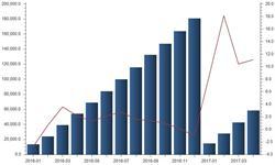 2017年以来我国<em>集成电路</em>出口量保持高速增长