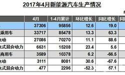 <em>新能源</em>汽车市场表现平淡 商用<em>车</em>销量惨淡