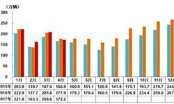 4月乘用车市场遇冷 中国<em>品牌</em>市场份额提升