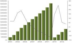<em>集成电路</em>出口保持增长 政策红利下企业发展向好