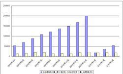 国内<em>钛白粉</em>价格持续攀升 下游企业承压转向进口