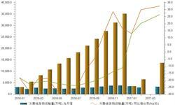 火电需求改善<em>铁路</em>运输复苏 大秦线货运量同比较快增长