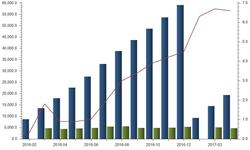 全国<em>发电量</em>增速持续攀升 1-4月同比增长6.6%
