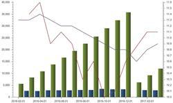 <em>餐饮</em>市场需求旺盛 收入增速下滑仍处合理区间