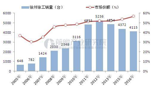 2005-2016年徐州徐工随车起重机有限公司随车起重机销量及市场份额变化(单位:台,%)