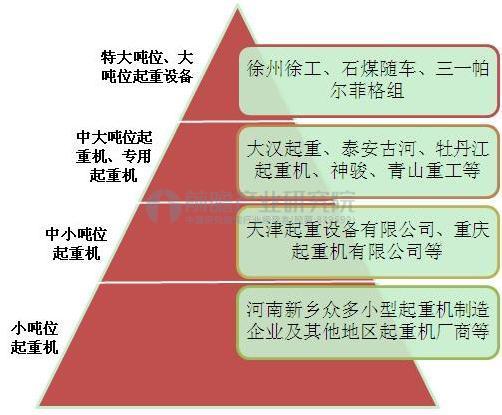 中国随车起重机竞争层次分析