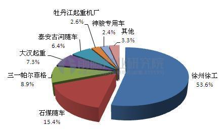 中国随车起重机竞争格局(单位:%)