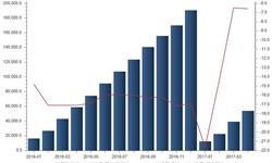 国内<em>液晶显示</em><em>板</em>竞争力不足 出口长期处于负增长状态