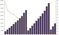 网上商品<em>零售额</em>增速微升 促进消费总额稳步提升