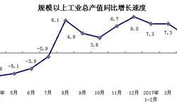 <em>上海</em>工业加速发展 工业总产值稳定增长