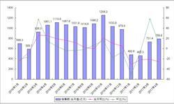 全国楼市普遍降温 <em>建材</em>家居卖场销售额继续下滑