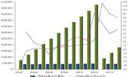 <em>有色金属</em>行业景气度持续上升 产量保持稳步增长态势