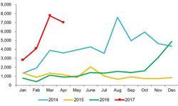 天然气<em>重</em><em>卡</em>市场高歌猛进 4月产量增幅高达666%