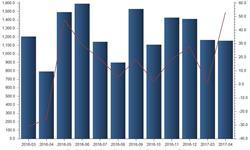 4月发电设备产量大增五成 <em>电力</em>需求保持强劲