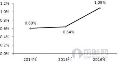 食品电商占电子商务市场比重走势图