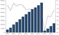 1-4月金属加工机床<em>进口</em><em>金额</em>累计同比降低11.8%