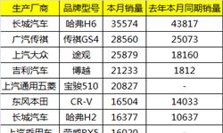 4月SUV销量<em>排行榜</em> 合资车排名整体上升