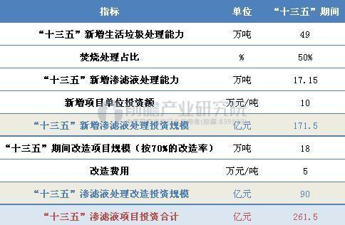 """""""十三五""""期间中国渗滤液处理行业投资规模预测"""