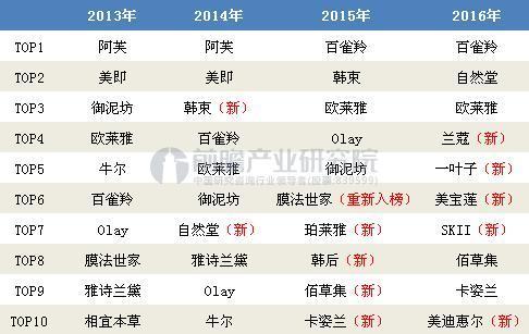 """2013-2016年天猫""""双11""""化妆品销售额Top10"""