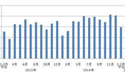 制造业发展进入关键期 <em>用电</em>量增速保持稳定增长