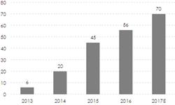 2016年中国智能手环市场六大特征