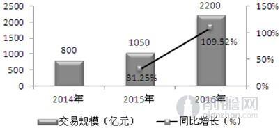 中国网购食品交易规模趋势图