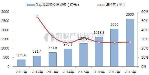 2011-2018年中国化妆品网购市场交易规模(单位:亿元,%)