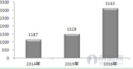 电商用户人均消费趋势图