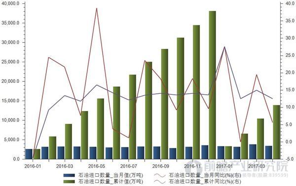 石油进口数量