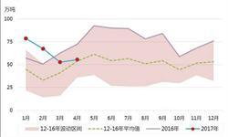国内外<em>甲醇</em>价差较大  进口增长利益可观