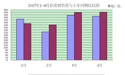 1-4月我国彩票<em>销售额</em>同比增长达6.2%