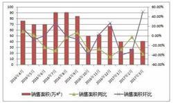 北京限购政策效应积极释放 住宅市场<em>成交量</em>趋于稳定