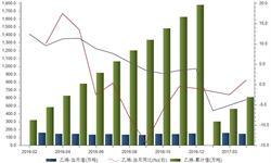 4月<em>乙烯</em>产量增速由负转正 市场供需缺口依旧可观