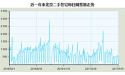 北京<em>房地产</em>市场调控持续 二手房成交将维持低位