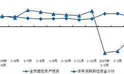 1-4月<em>上海</em>固定资产投资额超1780亿元