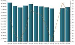 <em>新闻纸</em>产量降幅继续扩大 1-4月累计同比减少了20.5%