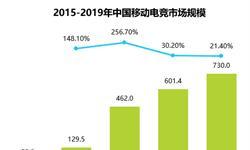 《王者荣耀》高收入支撑下 移动电竞<em>市场规模</em>高速增长
