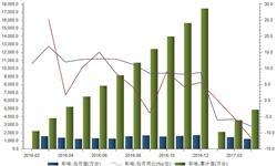 <em>彩电</em>产量降幅再度扩大 高端转型掀起高潮