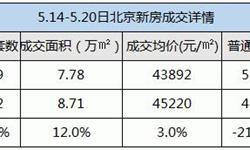 北京新房<em>成交量</em>持续下跌 成交均价趋于稳定