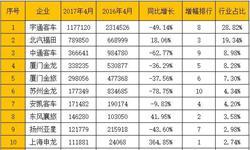 4月客车市场<em>销售收入</em>下滑 前十企业仅三家同比增长