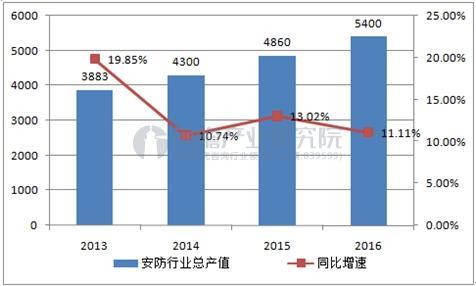 安防行业市场规模