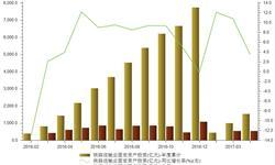 <em>铁路</em>运输业投资额稳定增长 前四月同比增长3.5%