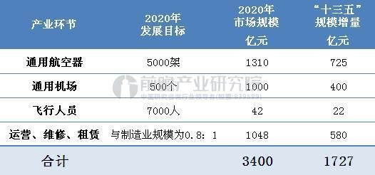 """""""十三五""""通用航空市场规模测算(单位:亿元)"""
