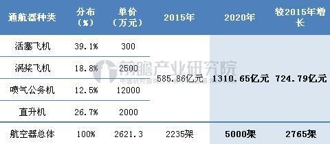 """""""十三五""""通用航空器市场规模测算(单位:万元,亿元,%)"""