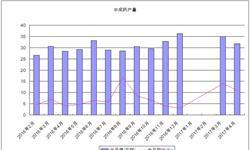 4月我国<em>中成药</em>产量为31.8万吨 同比增长10.8%