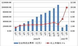 <em>货物运输</em>量价齐升 社会物流总费用高速增长