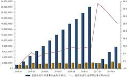 2017年<em>医药</em>品进口加速 跨境合作推动转型升级