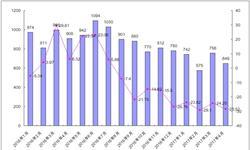 国内市场效益优势明显 <em>钢材</em>出口将持续大幅下降